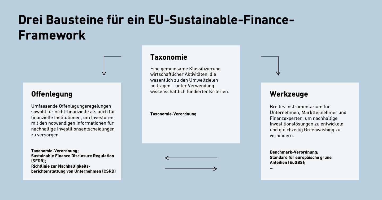 Grafik: Kirchhoff: Drei Bausteine für ein EU-Sustainable-Finance-Framework: Taxonomie, Offenlegung, Werkzeuge